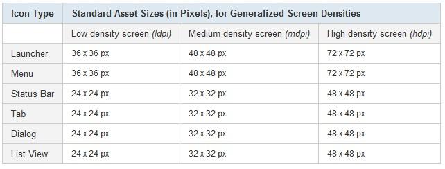 Android适配多种分辨率