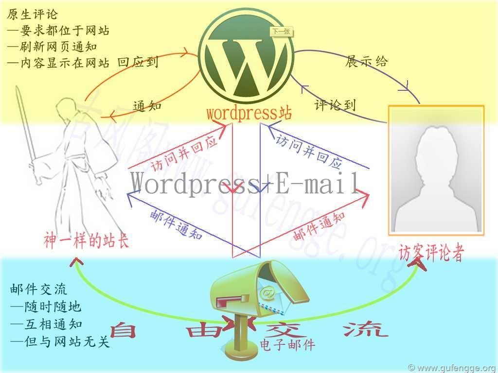 wordpress+Email